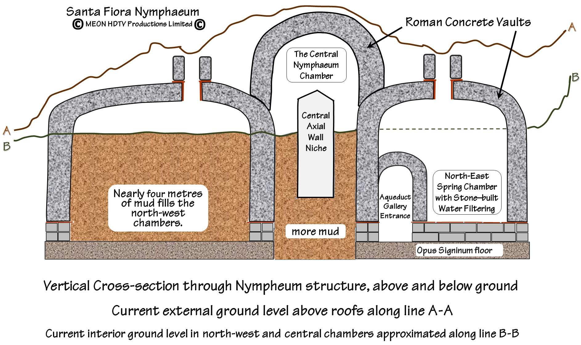 Plans And Cross Section Of Traianic Nymphaeum